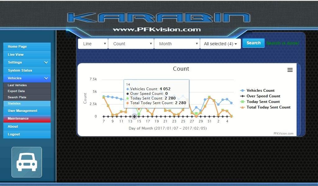 WB-Statistics